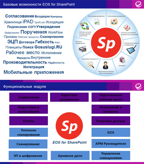 Базовый функционал и возможности ECM-решения EOS for SharePoint