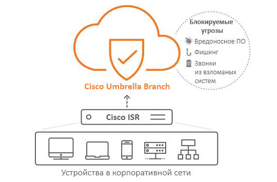 Продукт Cisco Umbrella Branch отслеживает подозрительную активность в корпоративных сетях Wi-Fi
