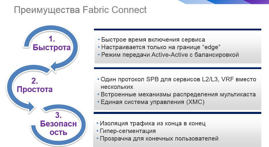 Преимущества технологии Extreme Fabric Connect